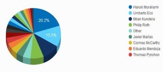 Resultados de la encuesta de Lecturalia sobre el Premio Nobel